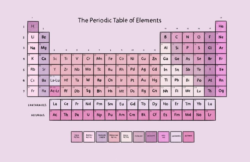 pink periodic table of elements wallpaper mural